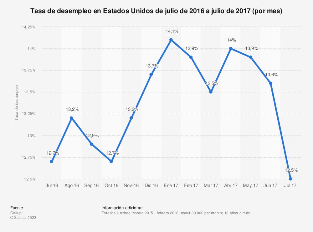 Estadística: Tasa de desempleo en Estados Unidos de julio de 2016 a julio de 2017 (por mes) | Statista