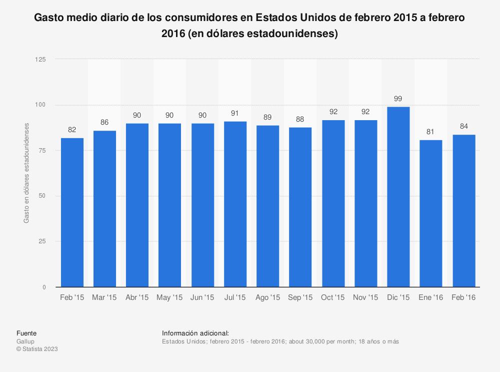 Estadística: Gasto medio diario de los consumidores en Estados Unidos de febrero 2015 a febrero 2016 (en dólares estadounidenses) | Statista