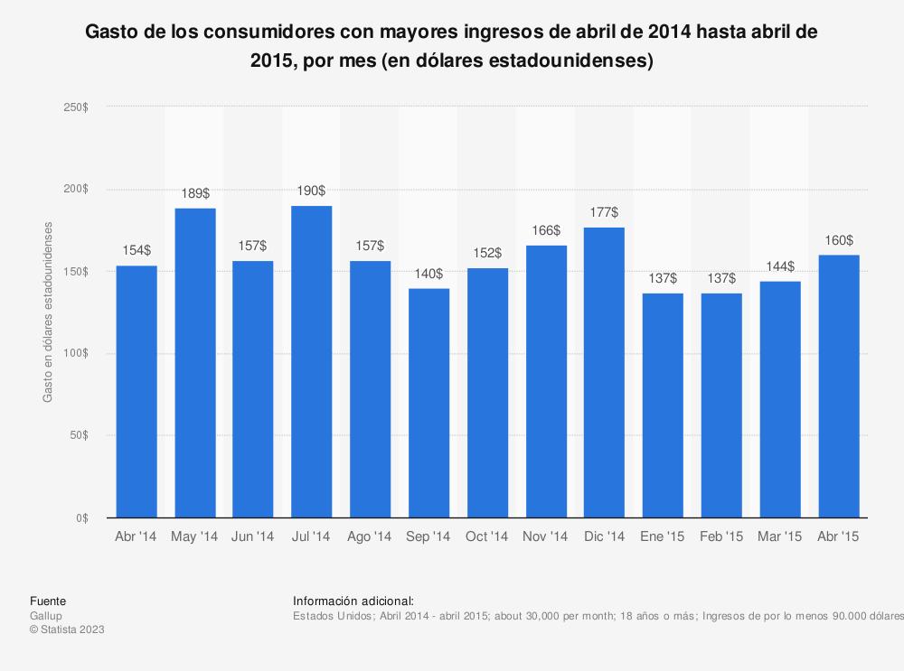 Estadística: Gasto de los consumidores con mayores ingresos de abril de 2014 hasta abril de 2015, por mes (en dólares estadounidenses) | Statista