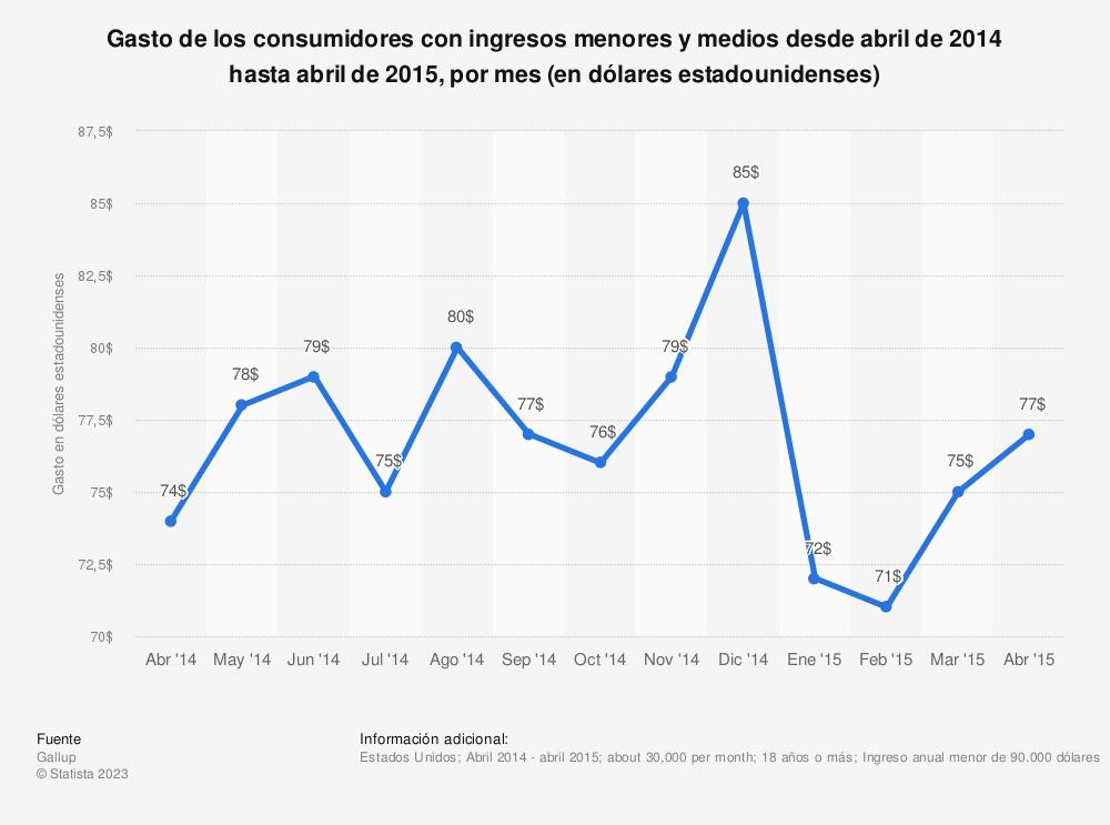 Estadística: Gasto de los consumidores con ingresos menores y medios desde abril de 2014 hasta abril de 2015, por mes (en dólares estadounidenses) | Statista