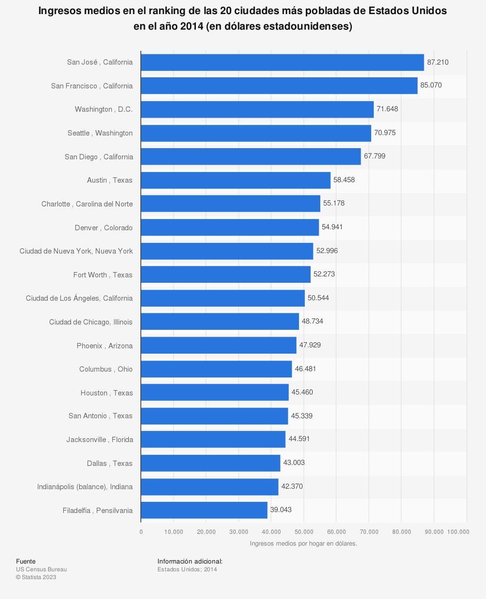 Estadística: Ingresos medios en el ranking de las 20 ciudades más pobladas de Estados Unidos en el año 2014 (en dólares estadounidenses) | Statista