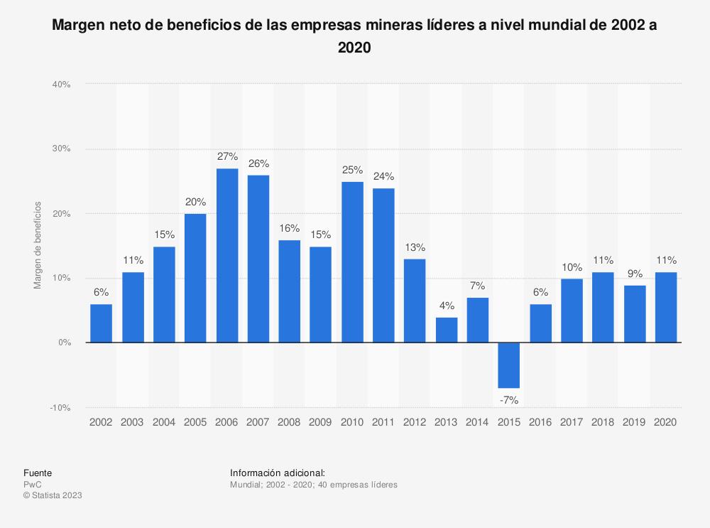 Estadística: Margen neto de beneficios de las empresas mineras líderes a nivel mundial de 2002 a 2018 | Statista