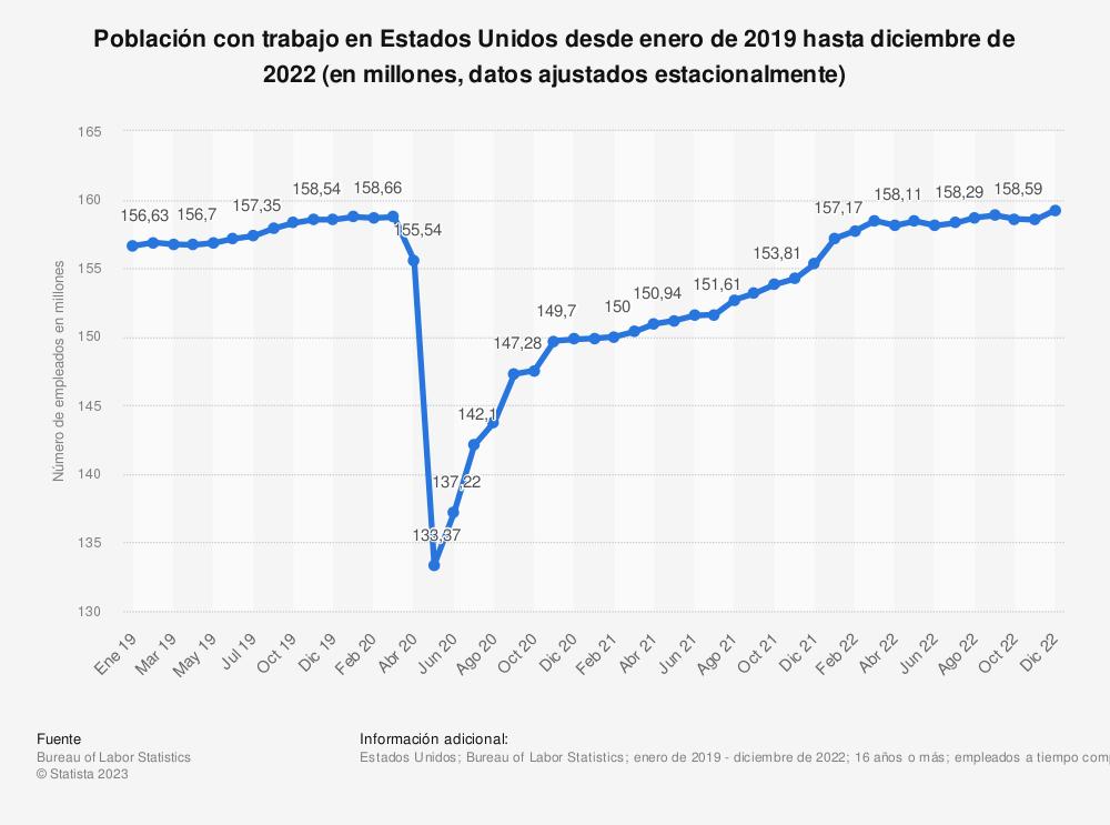 Estadística: Número de individuos empleados en Estados Unidos desde octubre de 2019 hasta octubre de 2020 (en millones, datos ajustados estacionalmente) | Statista