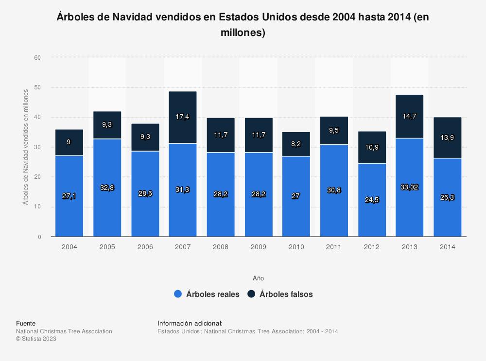 Estadística: Árboles de Navidad vendidos en Estados Unidos desde 2004 hasta 2014 (en millones) | Statista