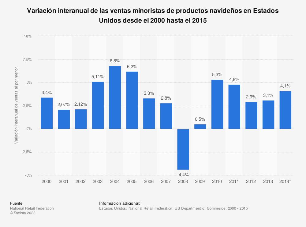 Estadística: Variación interanual de las ventas minoristas de productos navideños en Estados Unidos desde el 2000 hasta el 2015 | Statista