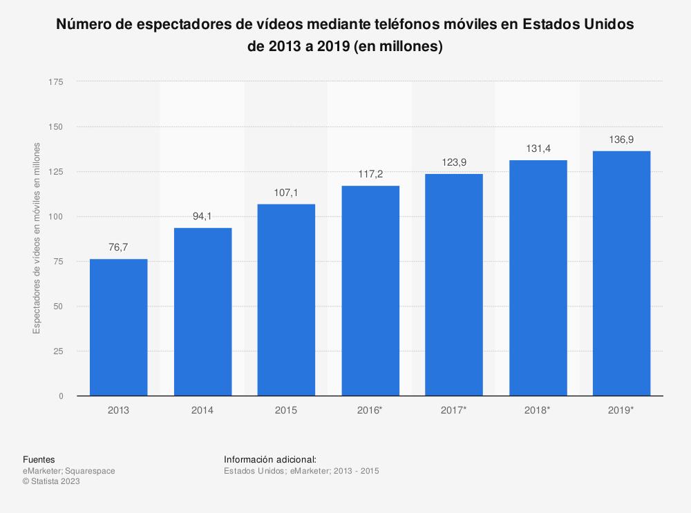 Estadística: Número de espectadores de vídeos mediante teléfonos móviles en Estados Unidos de 2013 a 2019 (en millones) | Statista