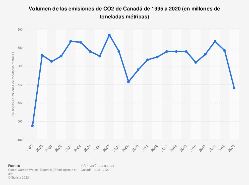 Estadística: Volumen de las emisiones de CO2 de Canadá de 1995 a 2018 (en millones de toneladas métricas) | Statista