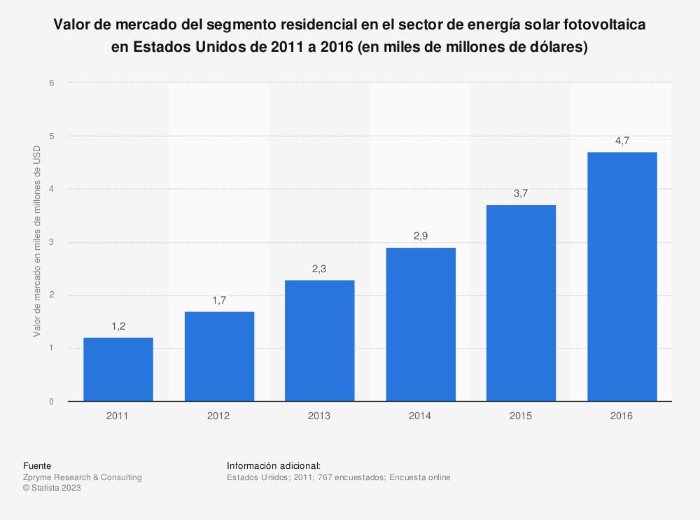 Estadística: Valor de mercado del segmento residencial en el sector de energía solar fotovoltaica en Estados Unidos de 2011 a 2016 (en miles de millones de dólares) | Statista