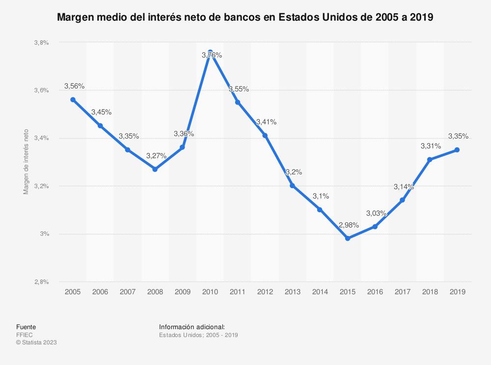 Estadística: Evolución anual del margen medio de interés neto de bancos en Estados Unidos de 2005 a 2015 | Statista