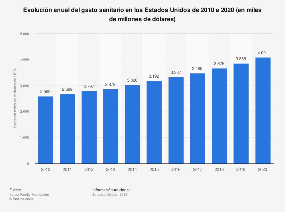 Estadística: Evolución anual del gasto sanitario en los Estados Unidos de 2010 a 2020 (en miles de millones de dólares) | Statista