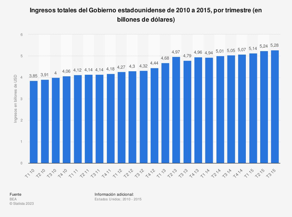 Estadística: Ingresos totales del Gobierno estadounidense de 2010 a 2015, por trimestre (en billones de dólares) | Statista
