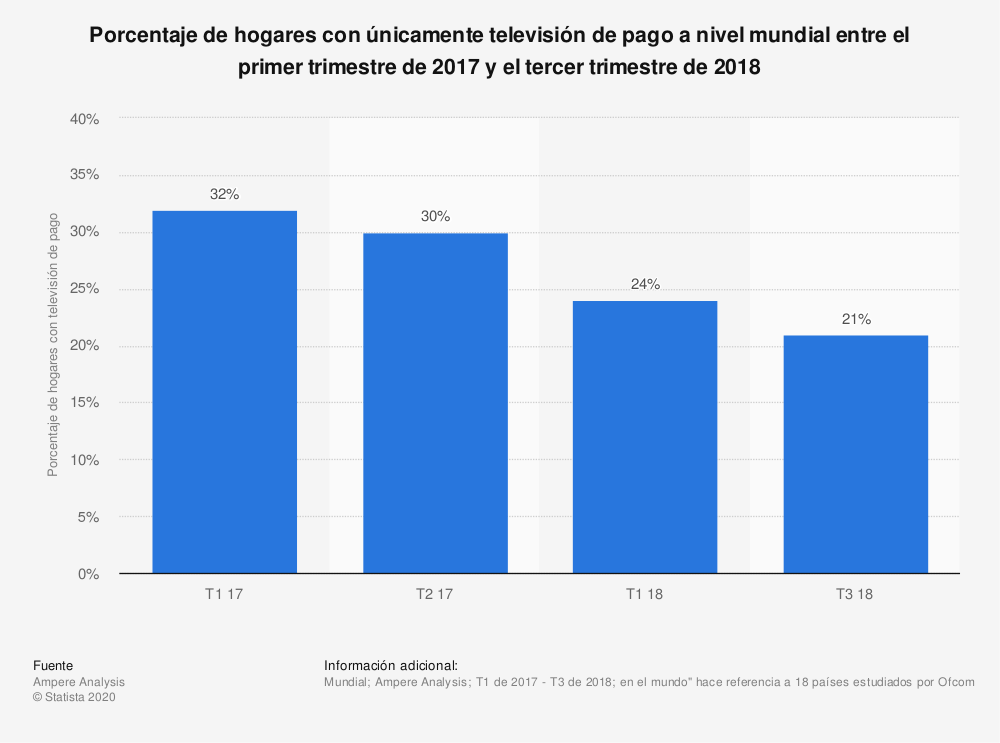 Estadística: Porcentaje de hogares con únicamente televisión de pago a nivel mundial entre el primer trimestre de 2017 y el tercer trimestre de 2018 | Statista