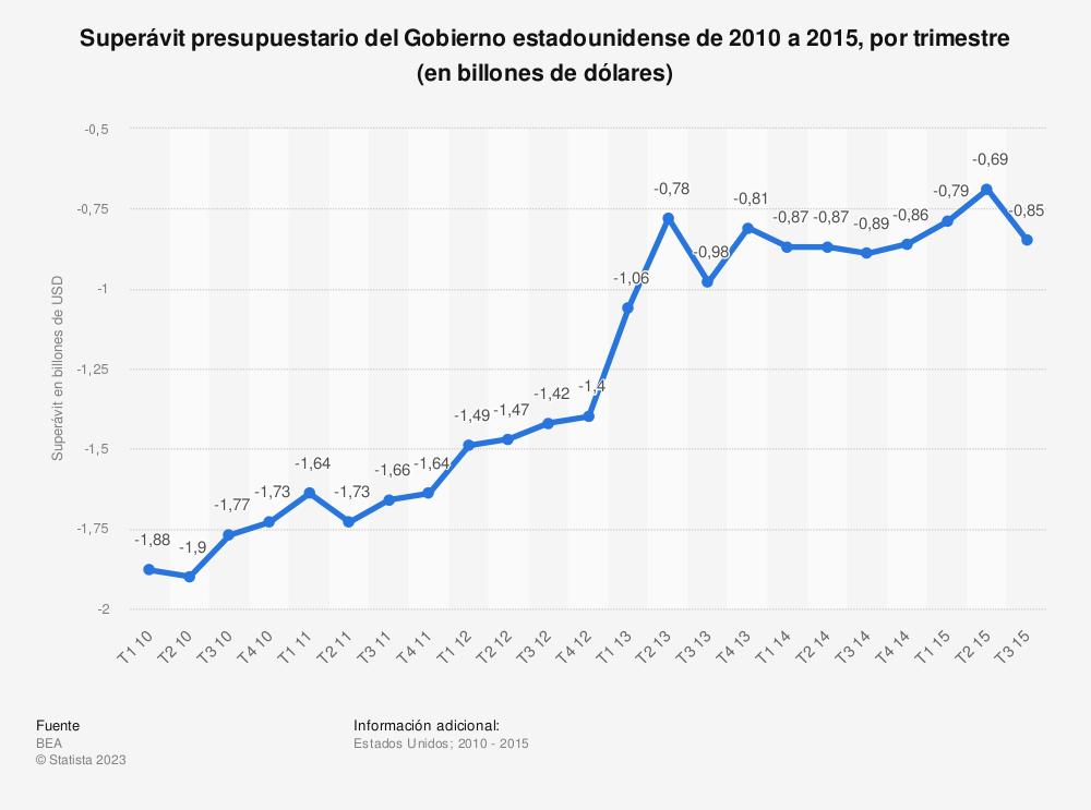 Estadística: Superávit presupuestario del Gobierno estadounidense de 2010 a 2015, por trimestre (en billones de dólares) | Statista