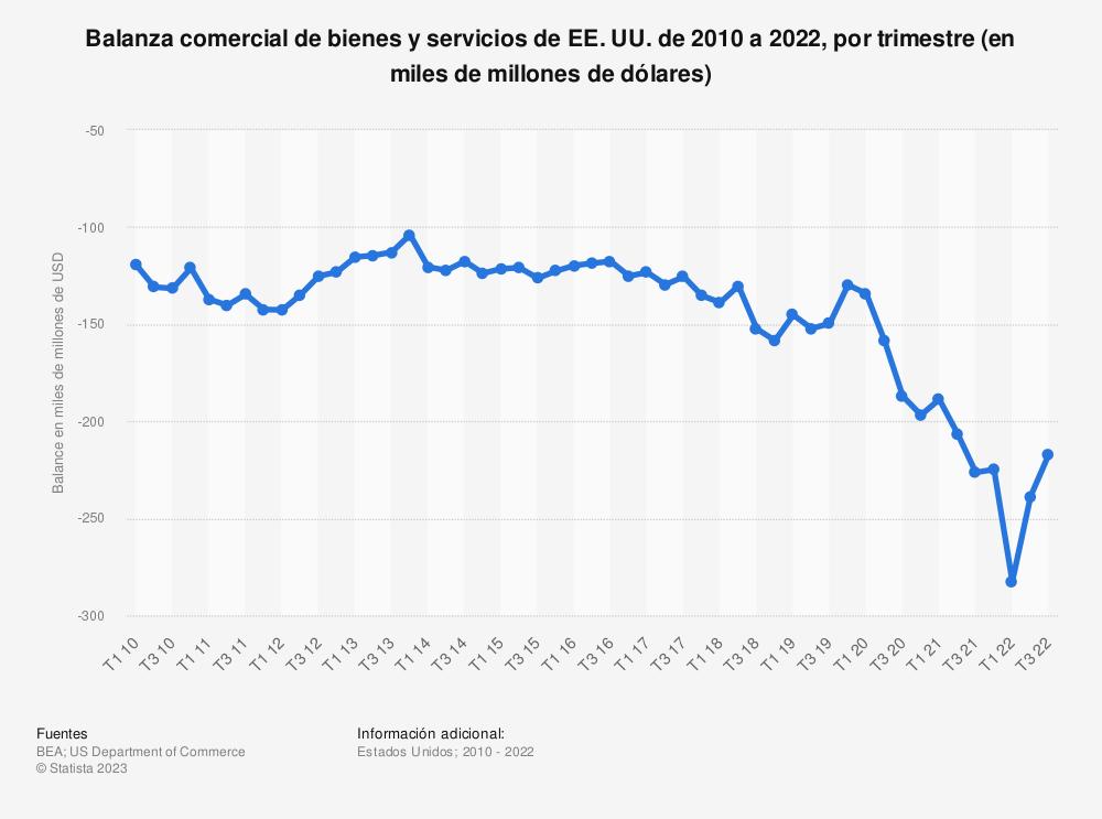Estadística: Balanza comercial de bienes y servicios de EE. UU. de 2010 a 2019, por trimestre (en miles de millones de dólares) | Statista