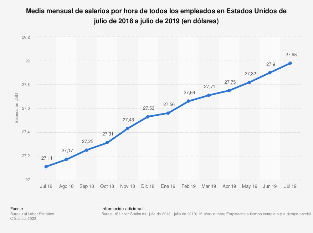 Estadística: Media mensual de salarios por hora de todos los empleados en Estados Unidos de julio de 2018 a julio de 2019 (en dólares) | Statista