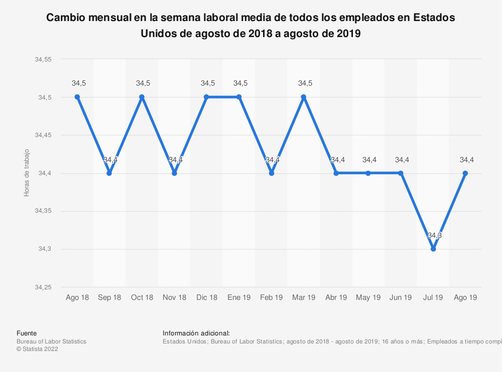 Estadística: Cambio mensual en la semana laboral media de todos los empleados en Estados Unidos de agosto de 2018 a agosto de 2019 | Statista