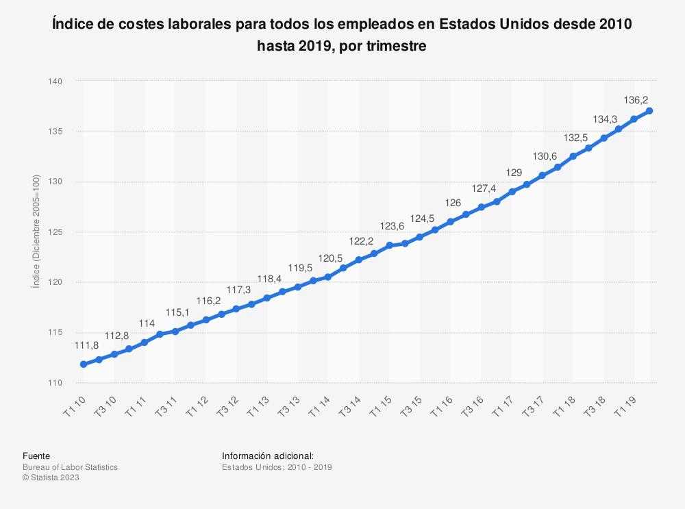 Estadística: Índice de costes laborales para todos los empleados en Estados Unidos desde 2010 hasta 2019, por trimestre | Statista