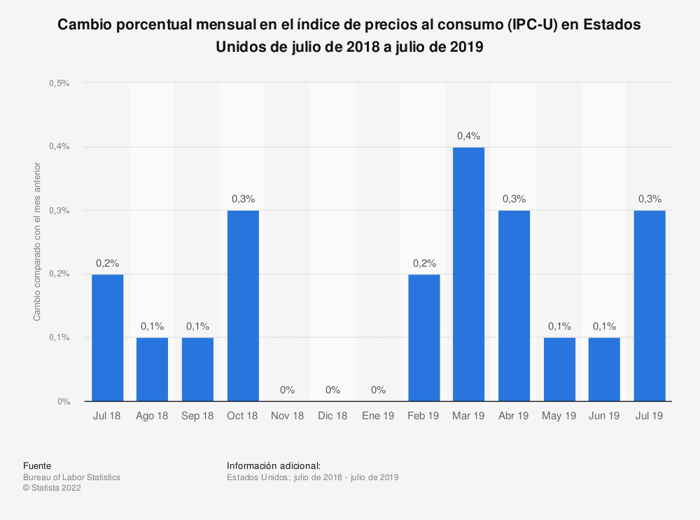 Estadística: Cambio porcentual mensual en el índice de precios al consumo (IPC-U) en Estados Unidos de julio de 2018 a julio de 2019 | Statista