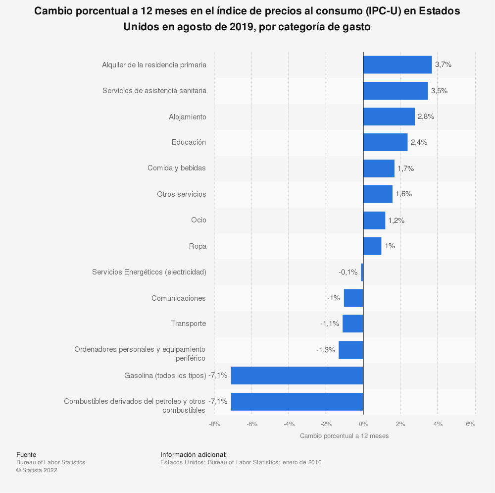 Estadística: Cambio porcentual a 12 meses en el índice de precios al consumo (IPC-U) en Estados Unidos en agosto de 2019, por categoría de gasto | Statista