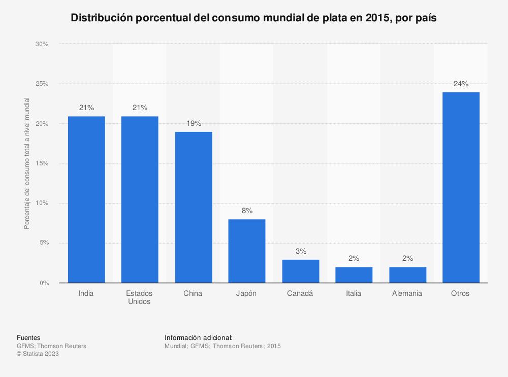 Estadística: Distribución porcentual del consumo mundial de plata en 2015, por país | Statista