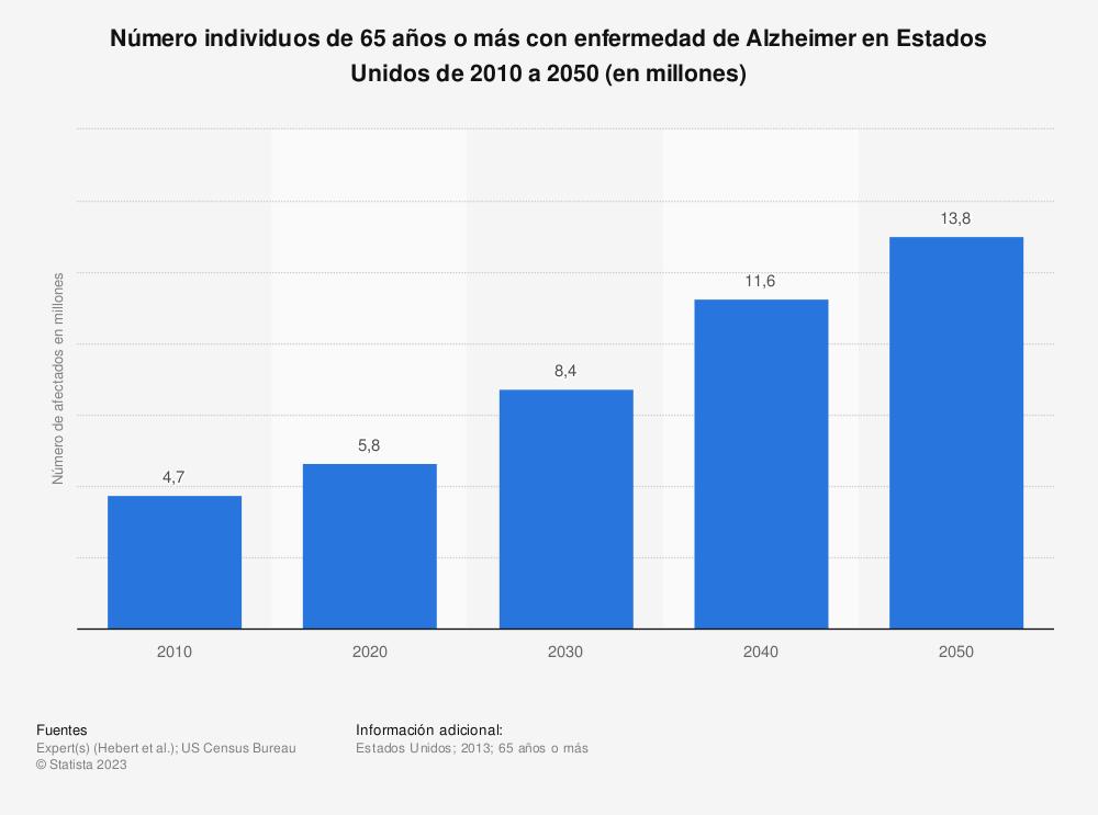 Estadística: Número individuos de 65 años o más con enfermedad de Alzheimer en Estados Unidos de 2010 a 2050 (en millones) | Statista