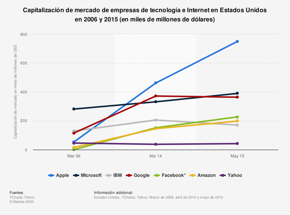 Estadística: Capitalización de mercado de empresas de tecnología e Internet en Estados Unidos en 2006 y 2015 (en miles de millones de dólares) | Statista