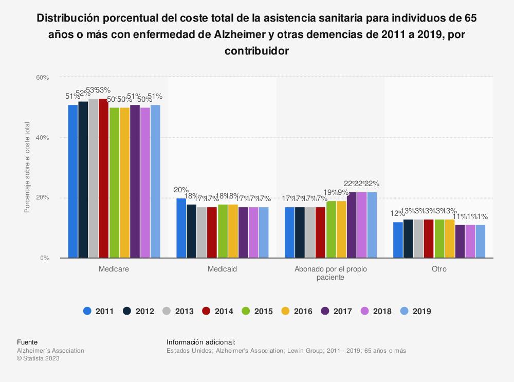 Estadística: Distribución porcentual del coste total de la asistencia sanitaria para individuos de 65 años o más con enfermedad de Alzheimer y otras demencias de 2011 a 2019, por contribuidor | Statista