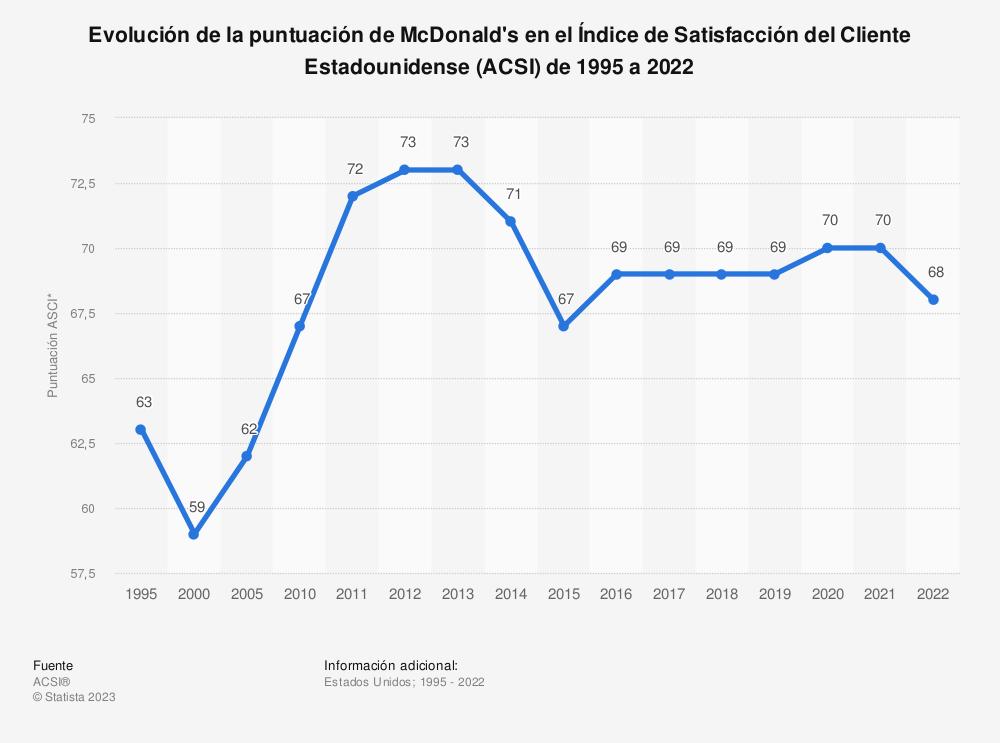 Estadística: Evolución de la puntuación de McDonald's en el Índice de Satisfacción del Cliente Estadounidense (ACSI) de 1995 a 2019 | Statista