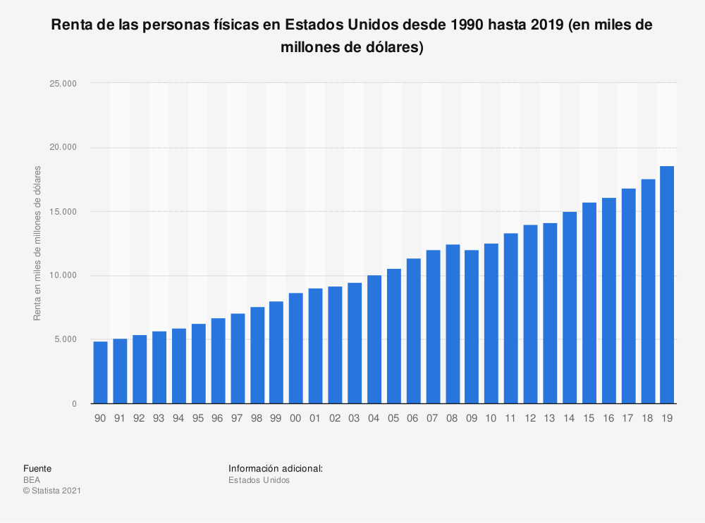 Estadística: Renta de las personas físicas en Estados Unidos desde 1990 hasta 2019 (en miles de millones de dólares) | Statista