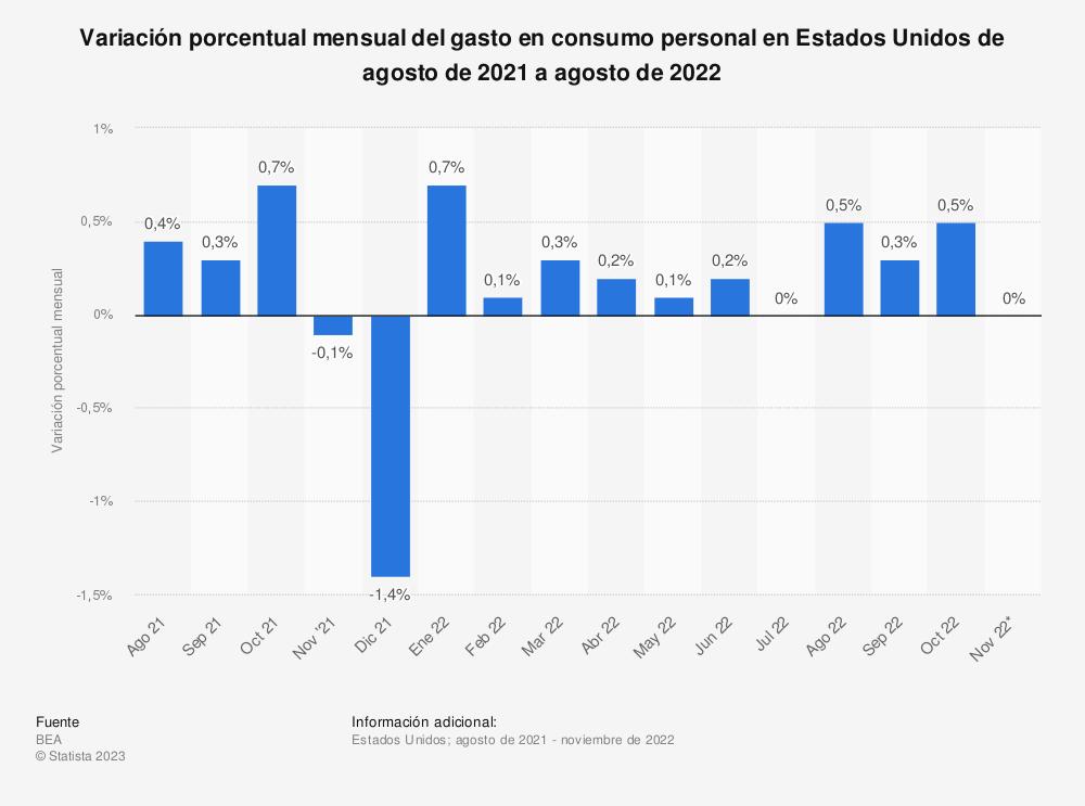 Estadística: Variación porcentual mensual del gasto en consumo personal en Estados Unidos de diciembre de 2017 a diciembre de 2018 | Statista