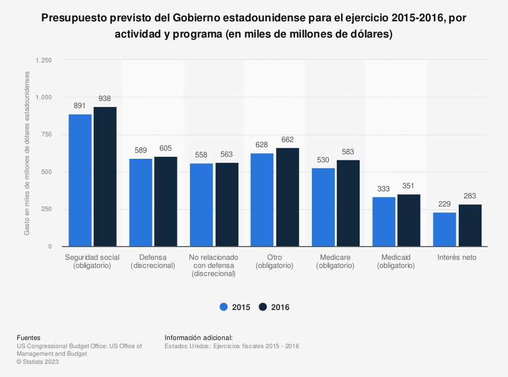 Estadística: Presupuesto previsto del Gobierno estadounidense para el ejercicio 2015-2016, por actividad y programa (en miles de millones de dólares) | Statista