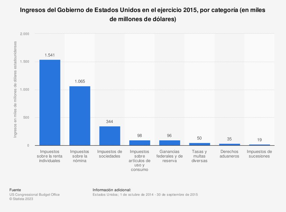 Estadística: Ingresos del Gobierno de Estados Unidos en el ejercicio 2015, por categoría (en miles de millones de dólares) | Statista