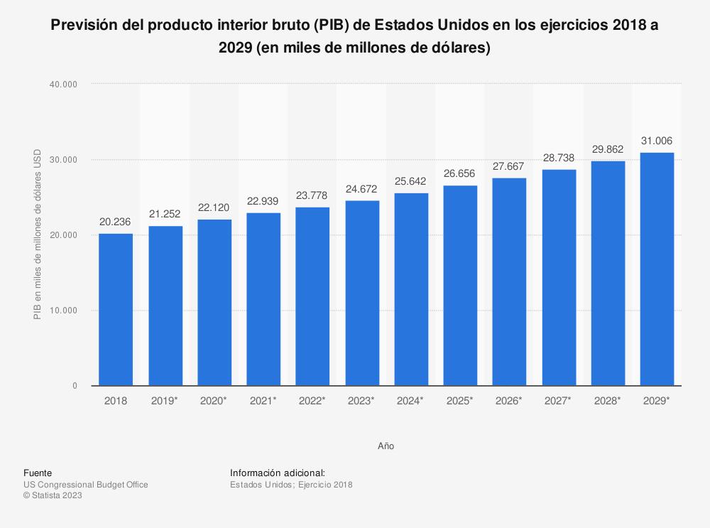 Estadística: Previsión del producto interior bruto (PIB) de Estados Unidos en los ejercicios 2018 a 2029 (en miles de millones de dólares) | Statista