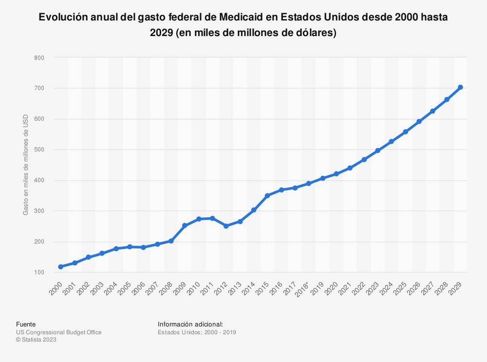 Estadística: Evolución anual del gasto federal de Medicaid en Estados Unidos desde 2000 hasta 2028 (en miles de millones de dólares) | Statista
