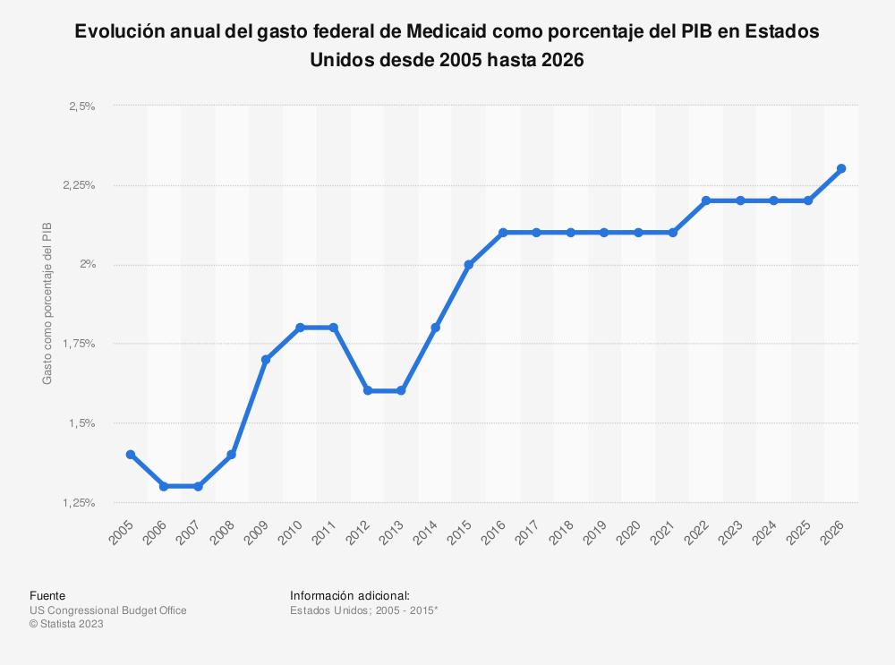 Estadística: Evolución anual del gasto federal de Medicaid como porcentaje del PIB en Estados Unidos desde 2005 hasta 2026 | Statista