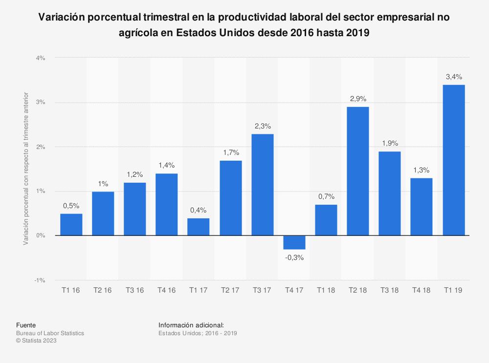 Estadística: Variación porcentual trimestral en la productividad laboral del sector empresarial no agrícola en Estados Unidos desde 2016 hasta 2019 | Statista