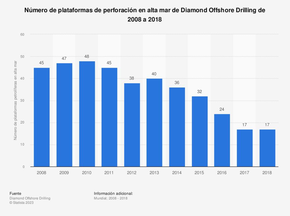 Estadística: Número de plataformas de perforación en alta mar de Diamond Offshore Drilling de 2008 a 2018 | Statista