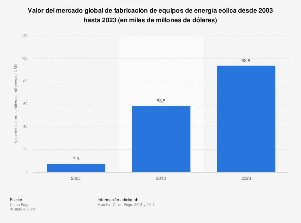 Estadística: Valor del mercado global de fabricación de equipos de energía eólica desde 2003 hasta 2023 (en miles de millones de dólares) | Statista