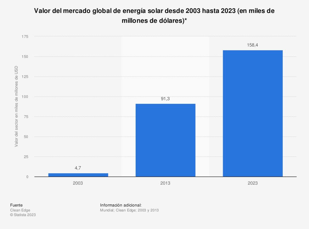 Estadística: Valor del mercado global de energía solar desde 2003 hasta 2023 (en miles de millones de dólares)* | Statista