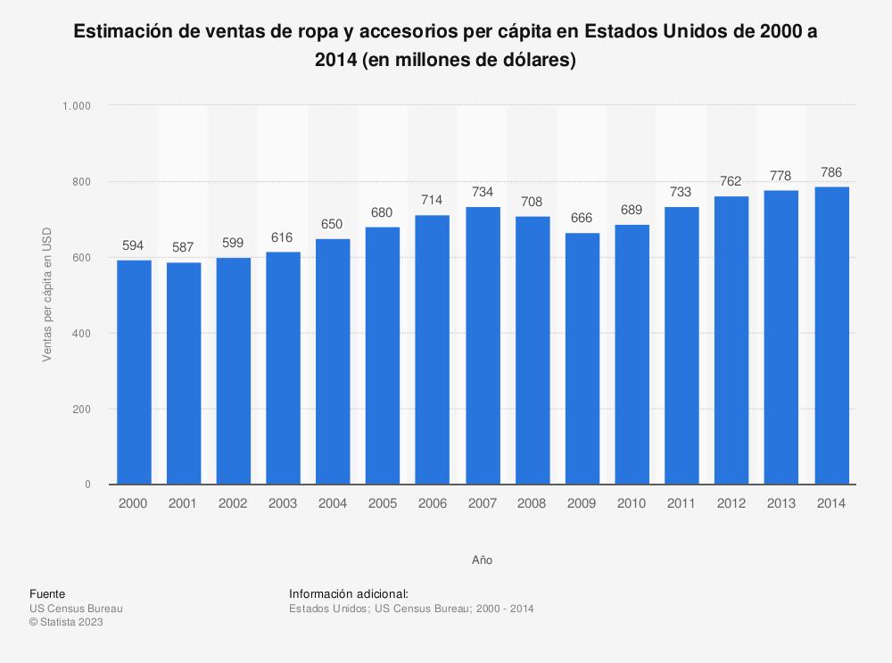 Estadística: Estimación de ventas de ropa y accesorios per cápita en Estados Unidos de 2000 a 2014 (en millones de dólares) | Statista