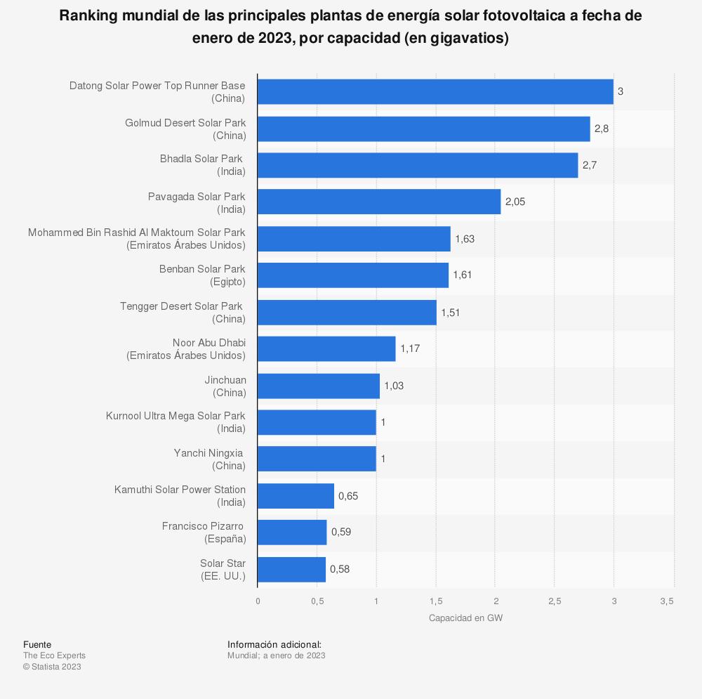 Estadística: Ranking mundial de las principales plantas de energía solar fotovoltaica a fecha de agosto de 2018, por capacidad (en megavatios) | Statista