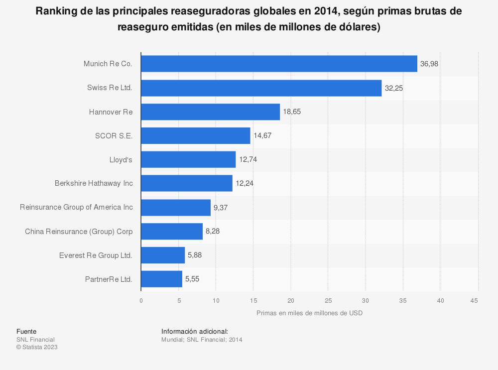 Estadística: Ranking de las principales reaseguradoras globales en 2014, según primas brutas de reaseguro emitidas (en miles de millones de dólares) | Statista