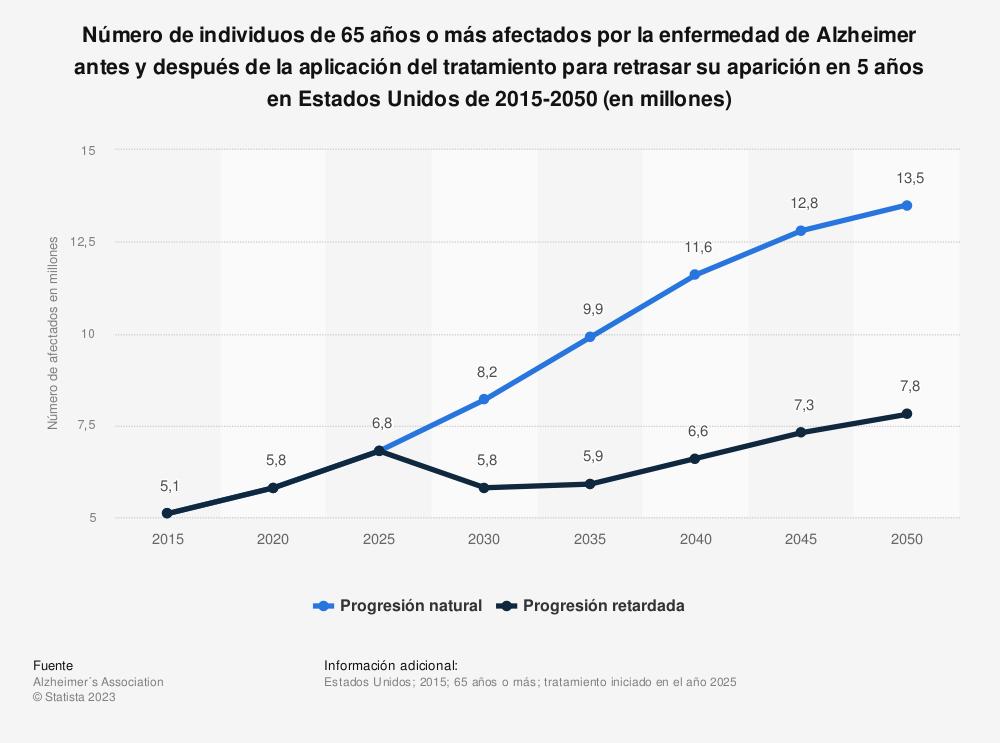 Estadística: Número de individuos de 65 años o más afectados por la enfermedad de Alzheimer antes y después de la aplicación del tratamiento para retrasar su aparición en 5 años en Estados Unidos de 2015-2050 (en millones) | Statista