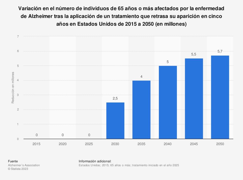 Estadística: Variación en el número de individuos de 65 años o más afectados por la enfermedad de Alzheimer tras la aplicación de un tratamiento que retrasa su aparición en cinco años en Estados Unidos de 2015 a 2050 (en millones) | Statista