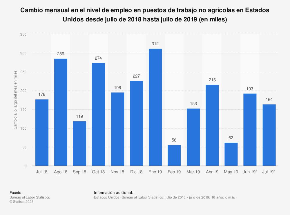 Estadística: Cambio mensual en el nivel de empleo en puestos de trabajo no agrícolas en Estados Unidos desde julio de 2018 hasta julio de 2019 (en miles) | Statista