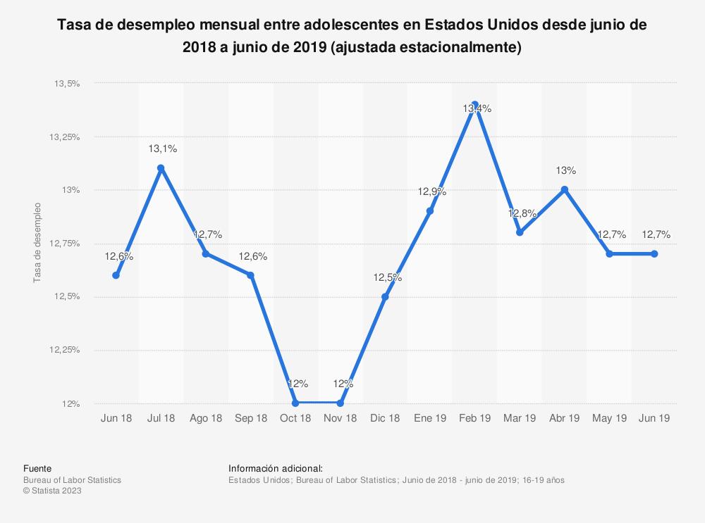 Estadística: Tasa de desempleo mensual entre adolescentes en Estados Unidos desde junio de 2018 a junio de 2019 (ajustada estacionalmente) | Statista
