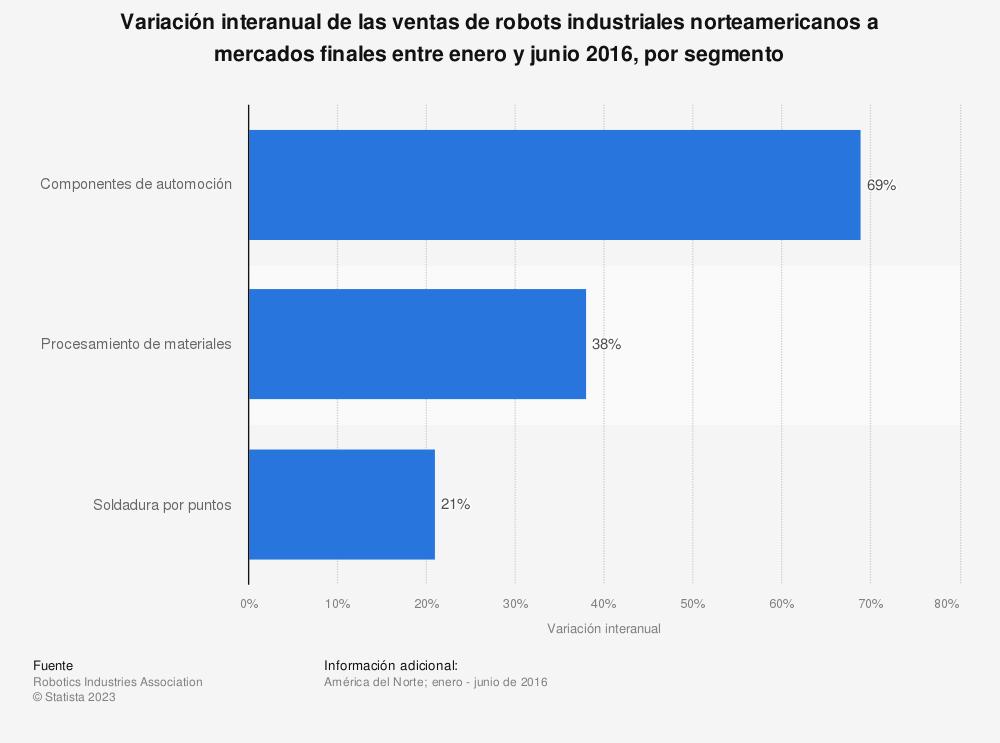 Estadística: Variación interanual de las ventas de robots industriales norteamericanos a mercados finales entre enero y junio 2016, por segmento | Statista