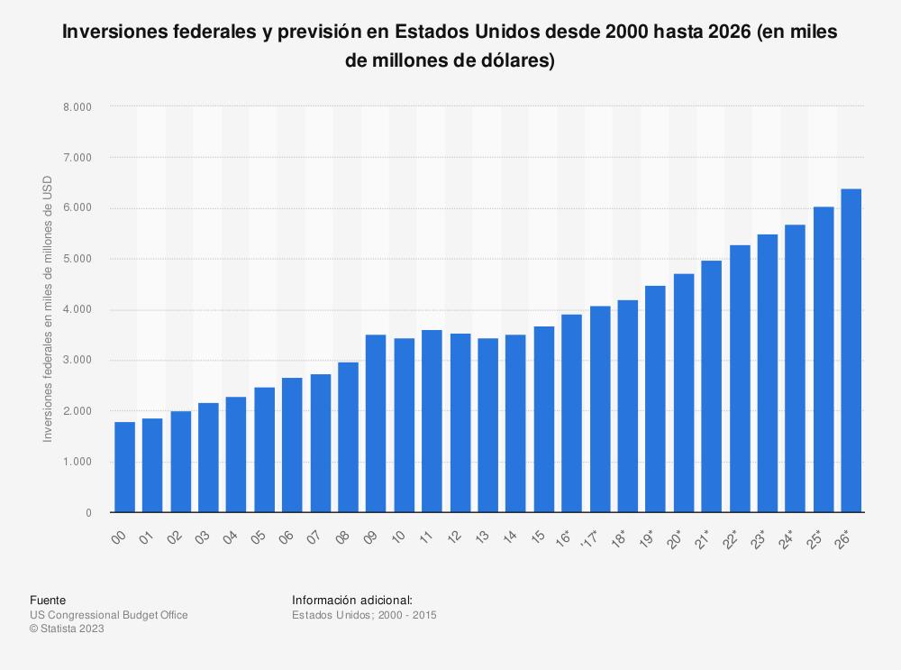 Estadística: Inversiones federales y previsión en Estados Unidos desde 2000 hasta 2026 (en miles de millones de dólares) | Statista