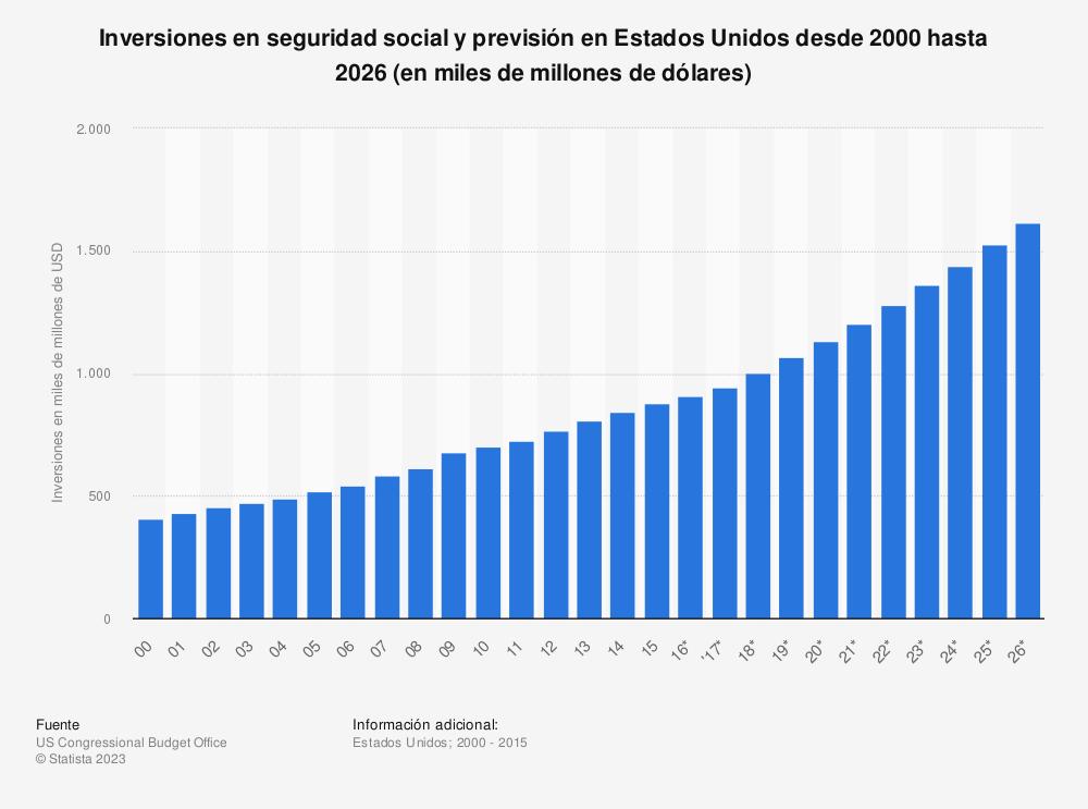 Estadística: Inversiones en seguridad social y previsión en Estados Unidos desde 2000 hasta 2026 (en miles de millones de dólares) | Statista