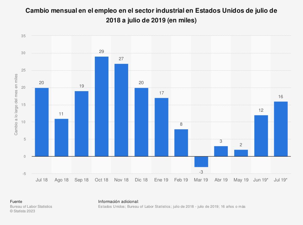 Estadística: Cambio mensual en el empleo en el sector industrial en Estados Unidos de febrero de 2015 a febrero de 2016 (en miles) | Statista